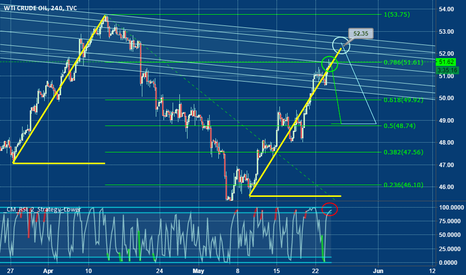 USOIL: USOIL : this kind of natural resource is about to...