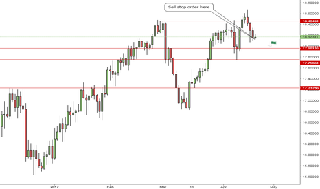 XAGUSD: SILVER - Retest of support level