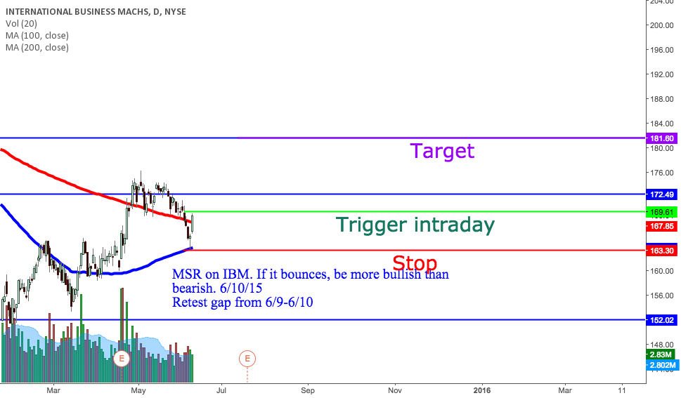 IBM possible bounce?