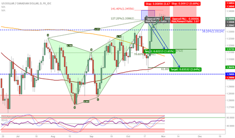 USDCAD: USD/CAD: Bearish Butterfly complete
