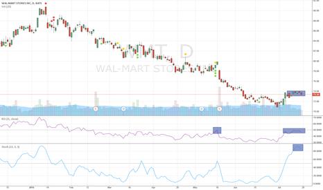 WMT: WMT - Worth a short on a weak bounce
