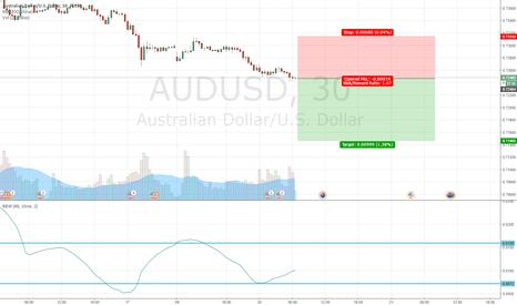 AUDUSD: Volatility Breakout AUDUSD Short 20161220