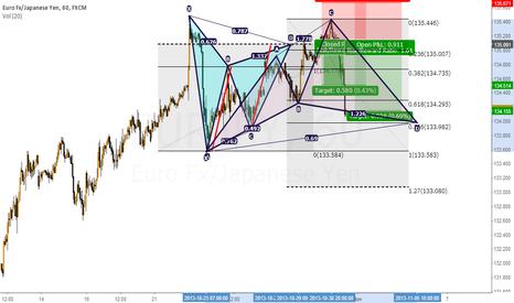 EURJPY: EUR/JPY Next Pattern Forming