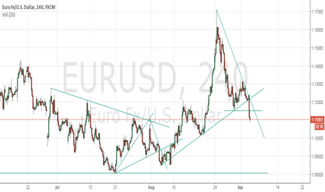 EURUSD: EURUSD breakdown the up-trend line