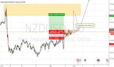 NZDUSD: NZDUSD going up.