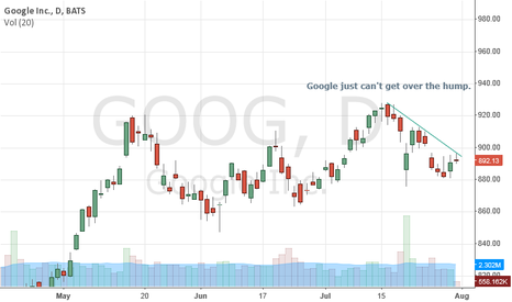GOOG: Needs a push
