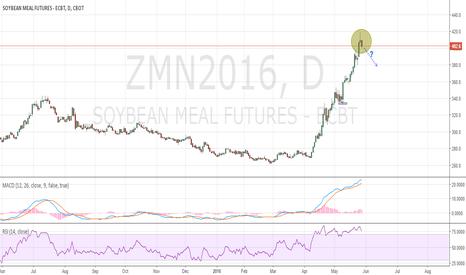 ZMN2016: Soybeanmeal CBoT
