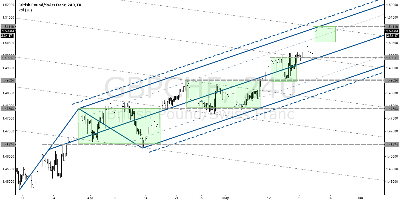 GBPCHF Stair-Stepping