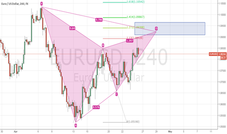 EURUSD: Gartley pattern in EURUSD - Potential Reversal Zone