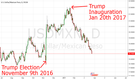 USDMXN: For Trump, it was the lost art of the deal
