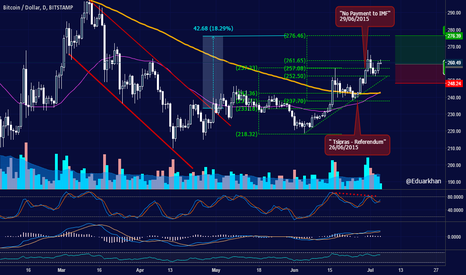 BTCUSD: Bitcoin - Greece