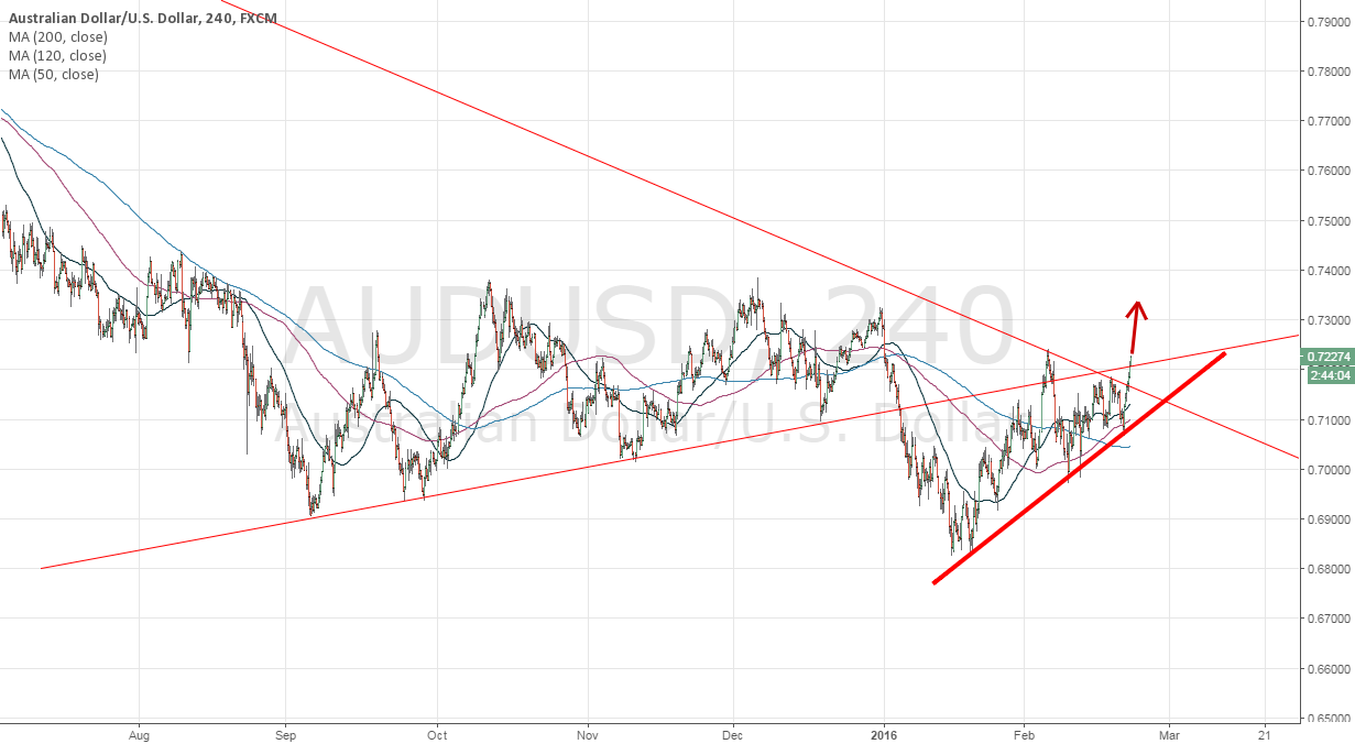 AUDUSD break the trend line