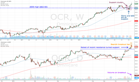 OCR: OCR bear in a bull market