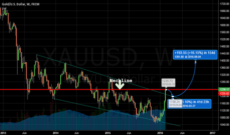 XAUUSD: This rally can change your bank statements forever.