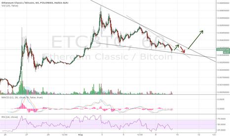 ETCBTC: Descending Wedge Etherium Classic