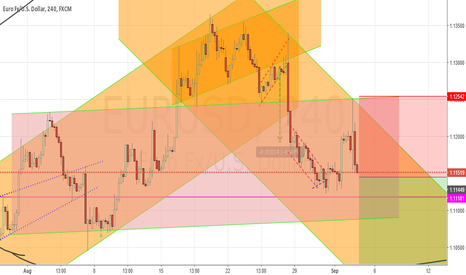 EURUSD: Head and  shoulder good sell position.