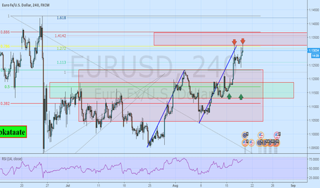 EURUSD: Pottential Zones on the  $EURUSD
