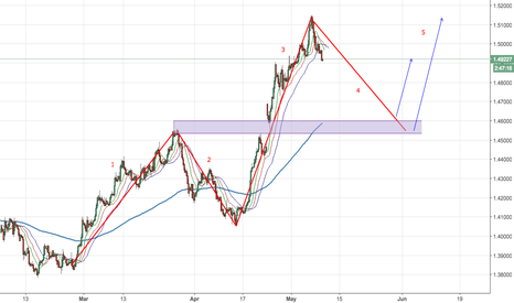 EURCAD: Preparing for These Waves on EURCAD
