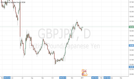 GBPJPY: LONG INDICATIONS