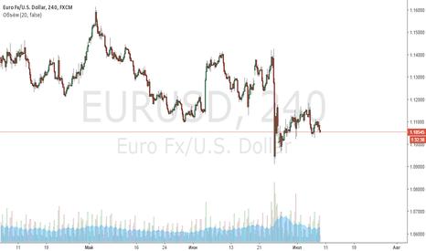 EURUSD: движение вниз