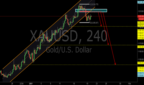 XAUUSD: XAUUSD:Sell at the 0.618RET