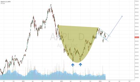AAPL: cup & handle -> aapl next target 640$