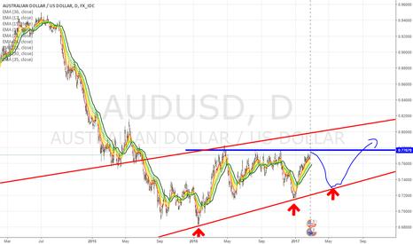 AUDUSD: AU short term short