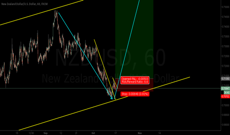 NZDUSD: NZDUSD - Price hit the channel, look for LONG