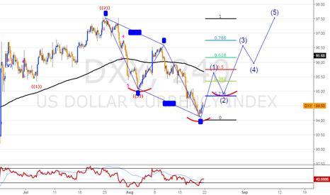 DXY: DXY Long term trade  Interesting scenario