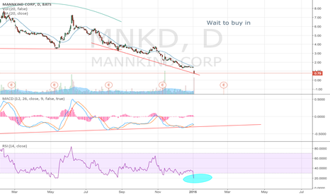 MNKD: MNKD chart update from last call