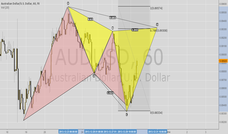 AUDUSD: AUD Long to Short H1