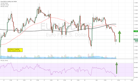 EURUSD: LONG EUR/USD from 1.1165