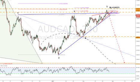 AUDCAD: WW short at market