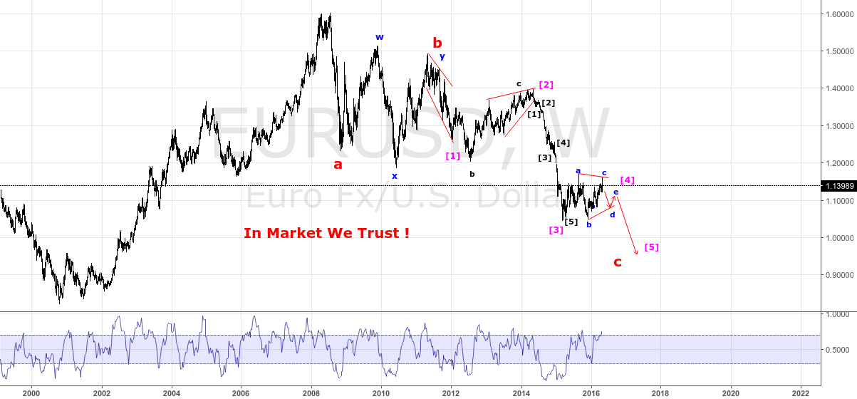 EURUSD - W - IN MARKET WE TRUST