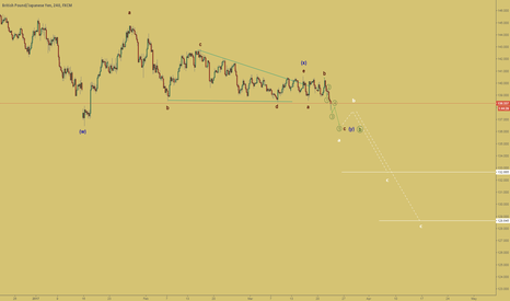GBPJPY: The wave structure of the downtrend in GBPJPY