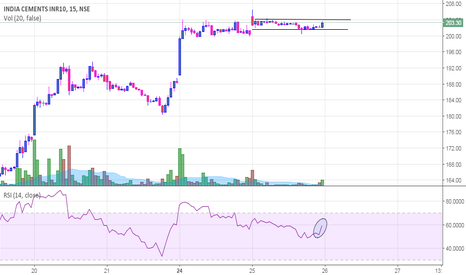 INDIACEM: India Cements - April 26th Day Trade!