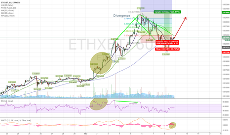 ETHXBT: Ethereum about to continue uptrend