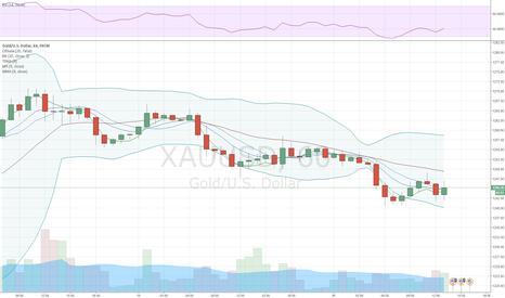 XAUUSD: Золото дешевеет на фоне фиксации инвесторами прибыли