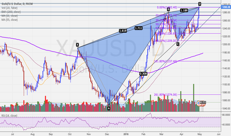XAUUSD: SHORT TERM GOLD *SHORT*