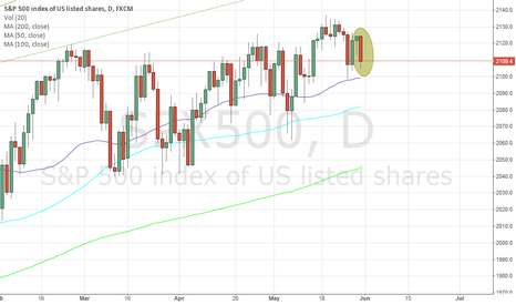 SPX500: Donkey Kong style Hammer time today in SPX500