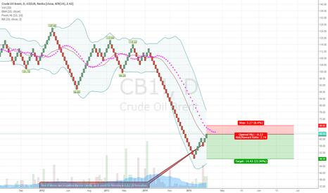 CB1!: short Oil