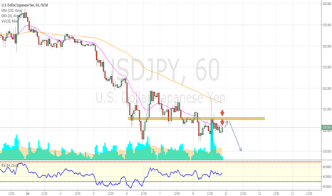USDJPY: USD/JPY Selling Opportunities