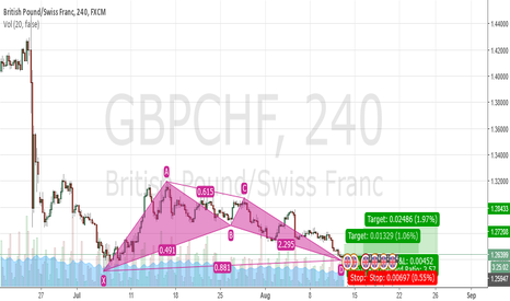 GBPCHF: completed bullish bat