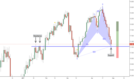 SILVER: Bullish Cypher Pattern on SILVER. Why Silver May Bounce