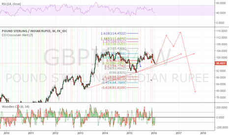 GBPINR: possible outlook for gbpinr