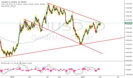 XAUUSD: gold looks very short...
