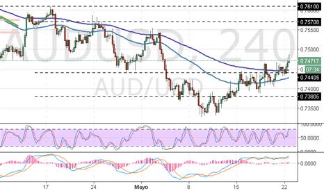 AUDUSD: AUD/USD: análisis general