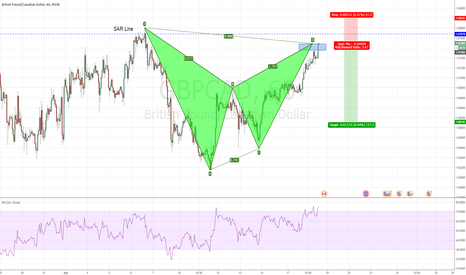 GBPCAD: GBPCAD - Completes the Bearish Bat pattern