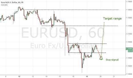 EURUSD: Consolidation of the sample and return back - can buy