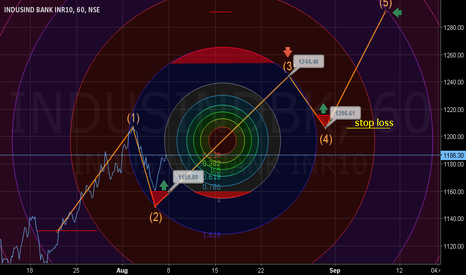 INDUSINDBK: Buy. Stop loss 1158. Target 1244.